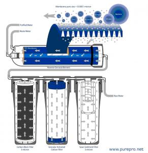 Ozmózis víztisztító felépítése